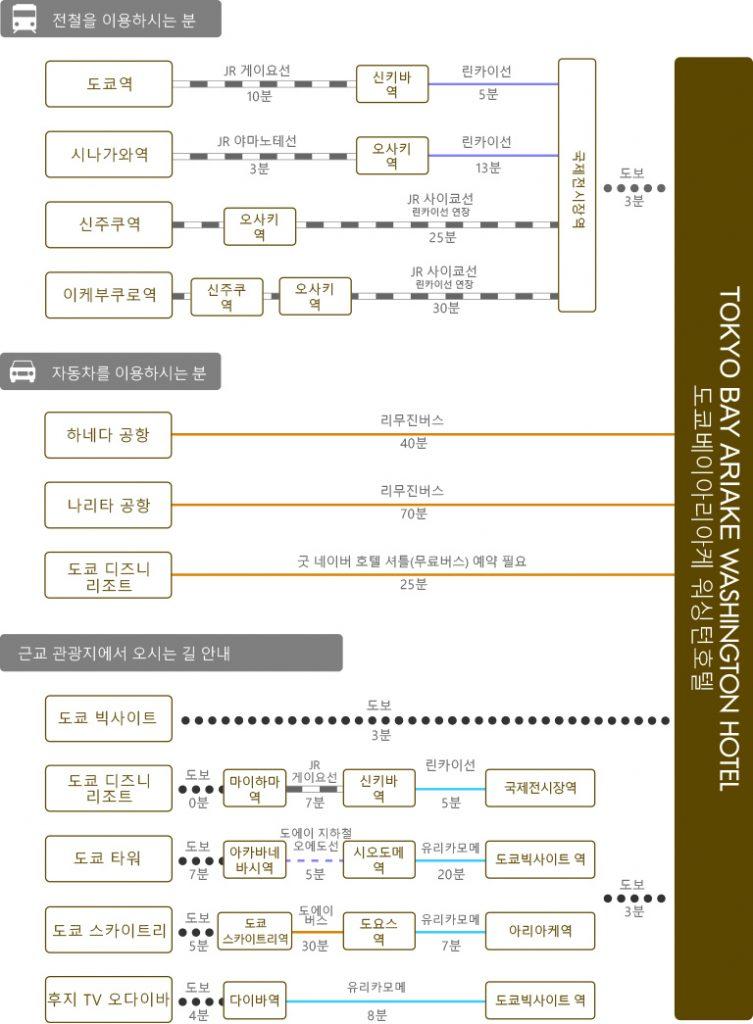 chart_kor_tokyobay-ariake_wh