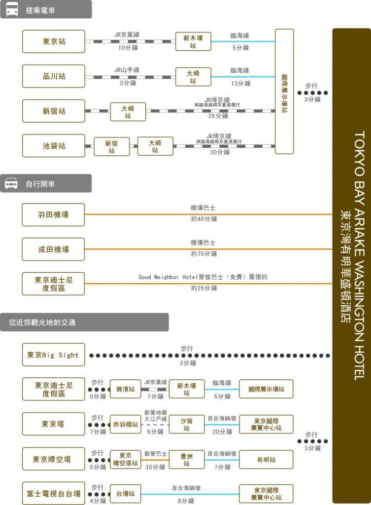 chart_zh-tw_tokyobay-ariake_wh